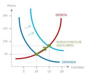 Gráfico 4. Nuevo punto del equilibrio ante el desplazamiento de la curva de demanda.